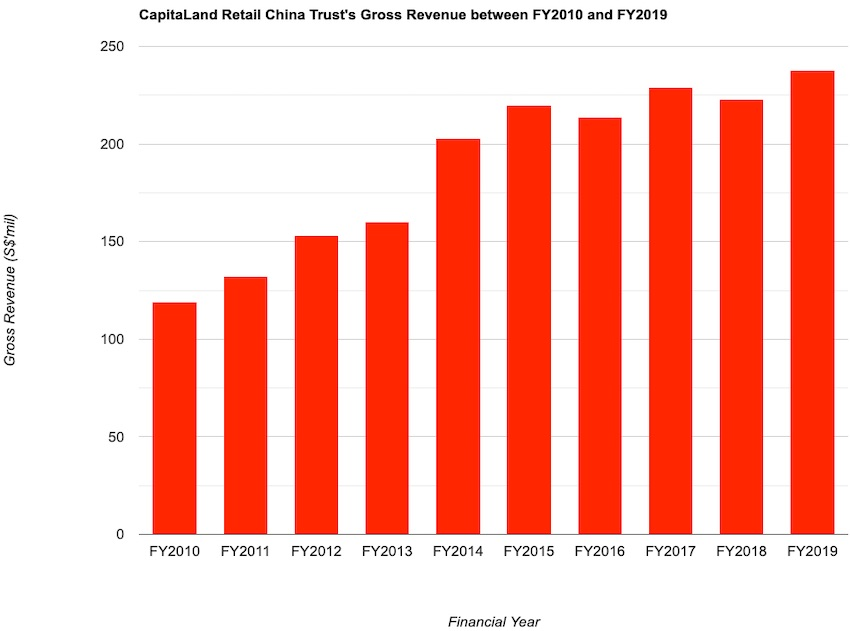 CapitaLand Retail China Trust's Gross Revenue between FY2010 and FY2018