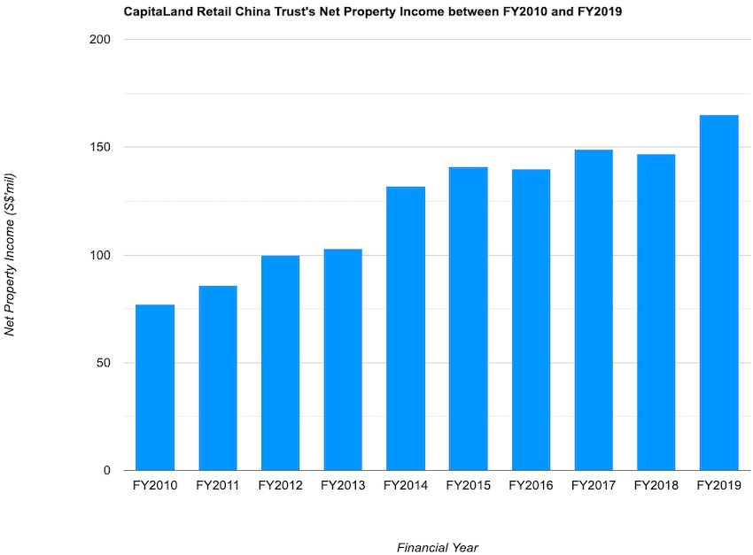CapitaLand Retail China Trust's Net Property Income between FY2010 and FY2018