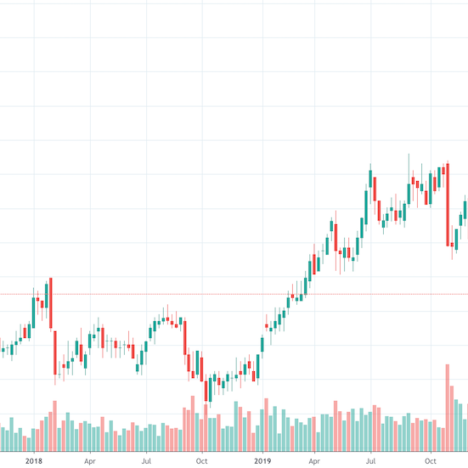 My Technical Analysis of Singapore's Blue Chip Companies in the Week Ahead (16 – 20 March 2020)