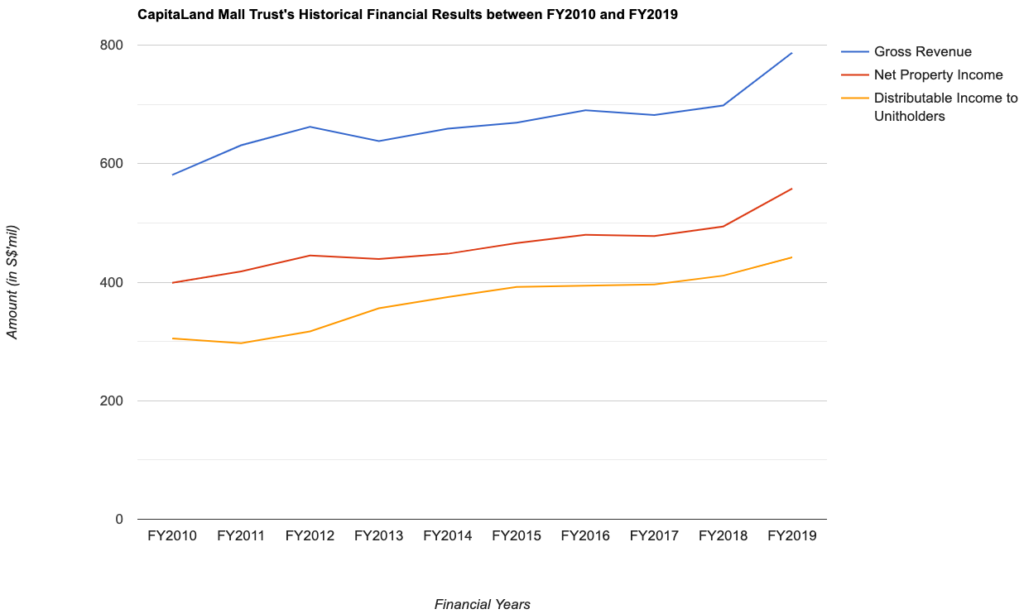 CapitaLand Mall Trust's Historical Financial Results between FY2010 and FY2019