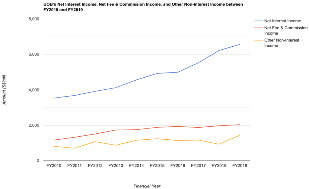 UOB's Net Interest Income, Net Fee & Commission Income, and Other Non-Interest Income between FY2010 and FY2019