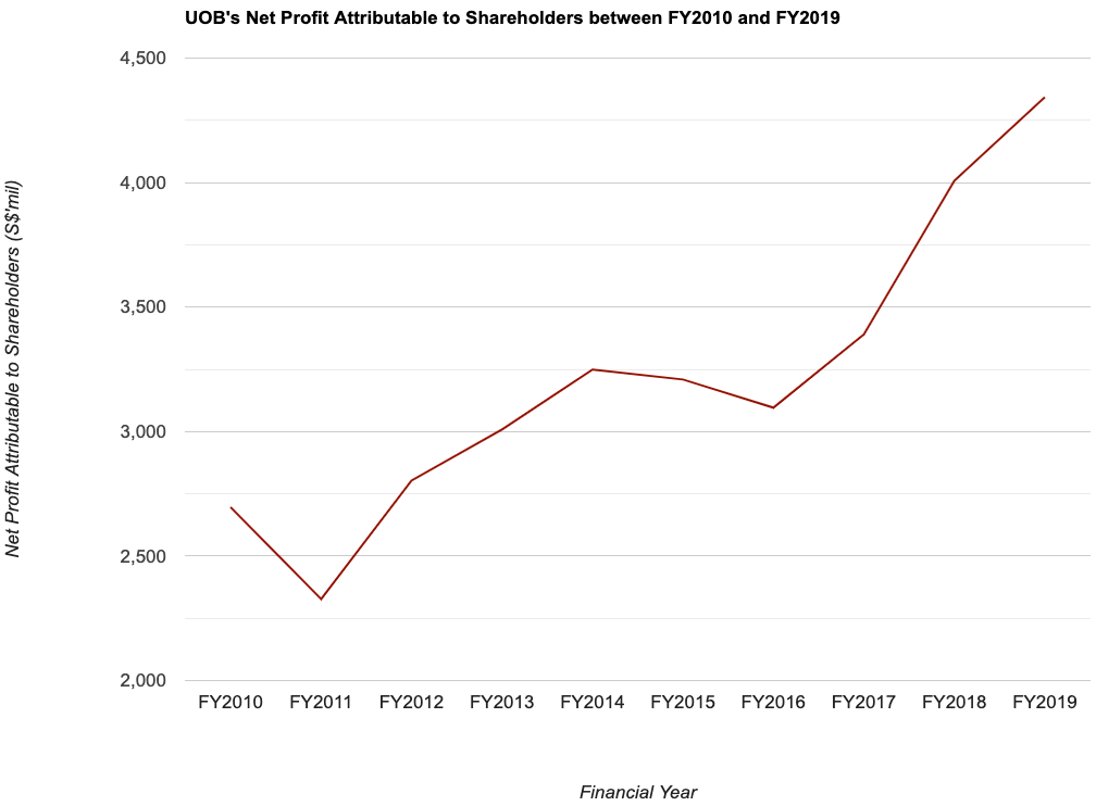 UOB's Net Profit Attributable to Shareholders between FY2010 and FY2019