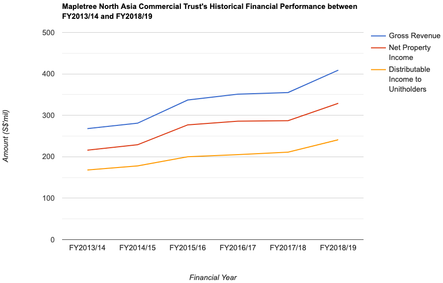 Mapletree North Asia Commercial Trust's Historical Financial Performance between FY2013/14 and FY2018/19