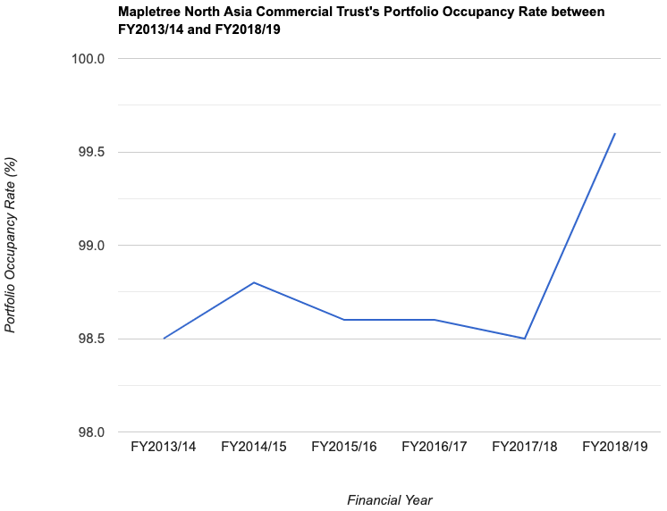 Mapletree North Asia Commercial Trust's Portfolio Occupancy Rate between FY2013/14 and FY2018/19