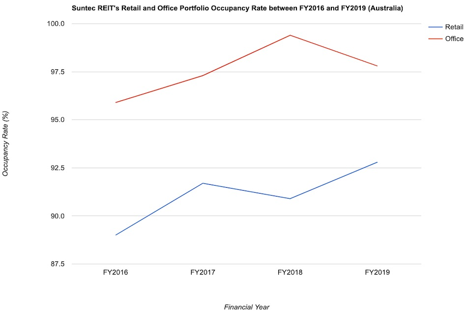 Suntec REIT's Retail and Office Portfolio Occupancy Rate between FY2016 and FY2019 (Australia)
