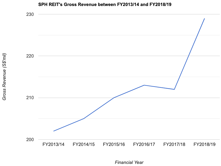 SPH REIT's Gross Revenue between FY2013/14 and FY2018/19