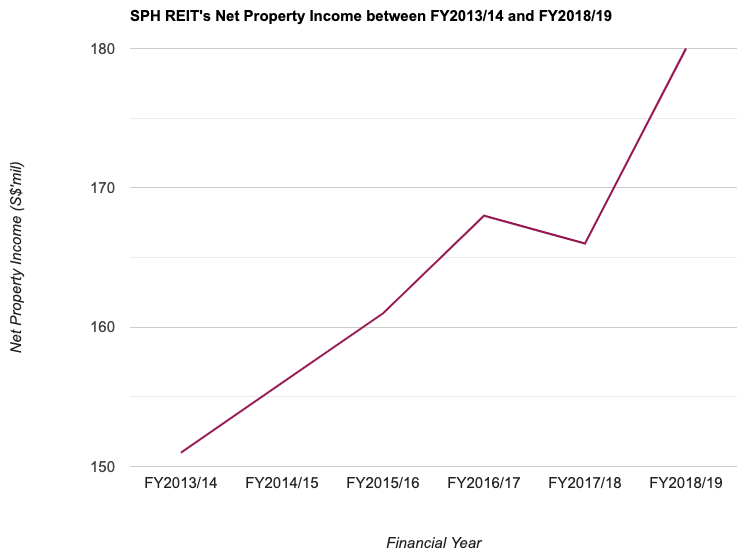 SPH REIT's Net Property Income between FY2013/14 and FY2018/19