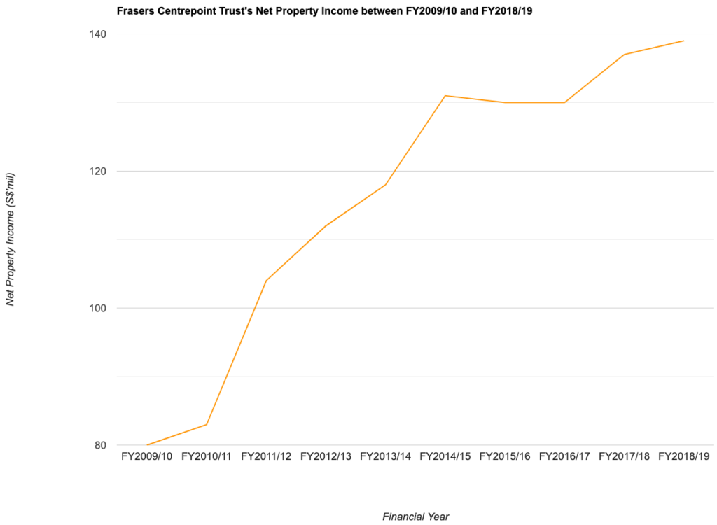 Frasers Centrepoint Trust's Net Property Income between FY2009/10 and FY2018/19