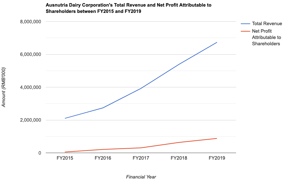 Ausnutria Dairy Corporation's Total Revenue and Net Profit Attributable to Shareholders between FY2015 and FY2019