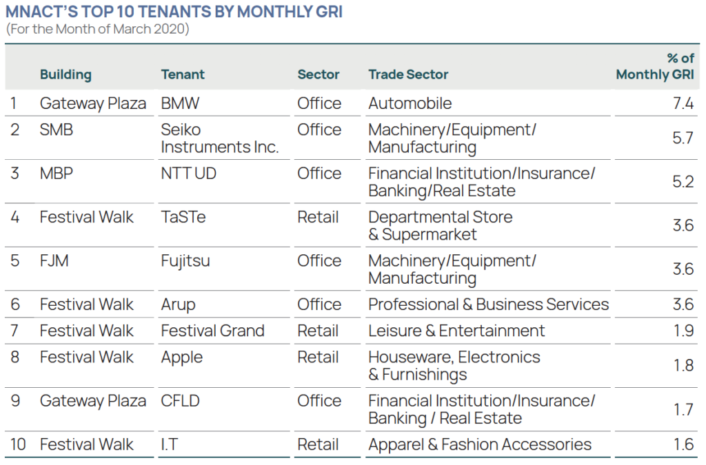 Mapletree North Asia Commercial Trust's Top 10 Tenants by Monthly Gross Rental Income for the Month of March 2020