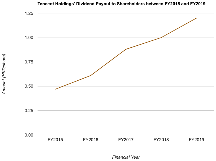 Tencent Holdings' Dividend Payout to Shareholders between FY2015 and FY2019