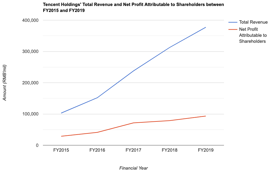 Tencent Holdings' Total Revenue and Net Profit Attributable to Shareholders between FY2015 and FY2019