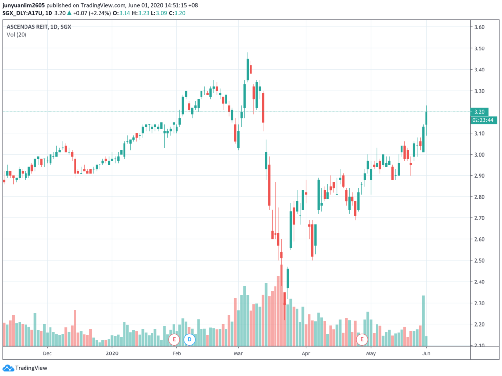 Unit Price Movements of Ascendas REIT (SGX:A17U) after I've Invested in the REIT in Mid-November 2019