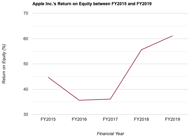 Apple Inc.'s Return on Equity between FY2015 and FY2019