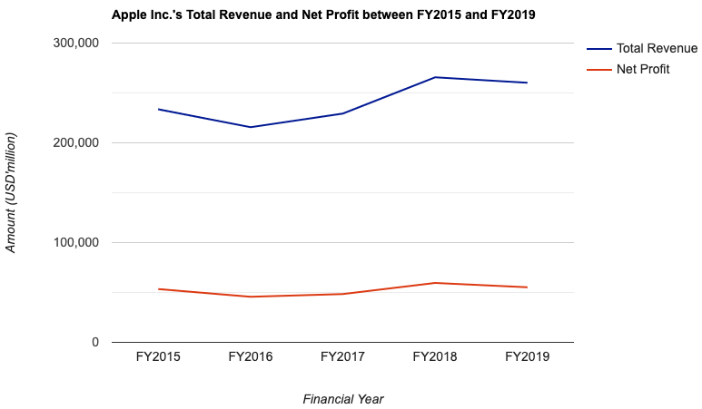Apple Inc.'s Total Revenue and Net Profit between FY2015 and FY2019