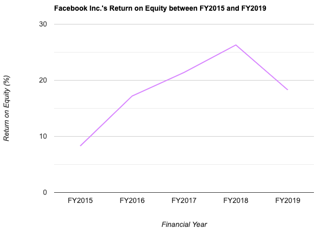 Facebook Inc.'s Return on Equity between FY2015 and FY2019
