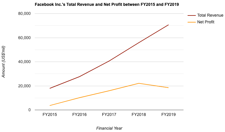 Facebook Inc.'s Total Revenue and Net Profit between FY2015 and FY2019