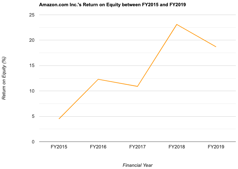 Amazon.com Inc.'s Return on Equity between FY2015 and FY2019
