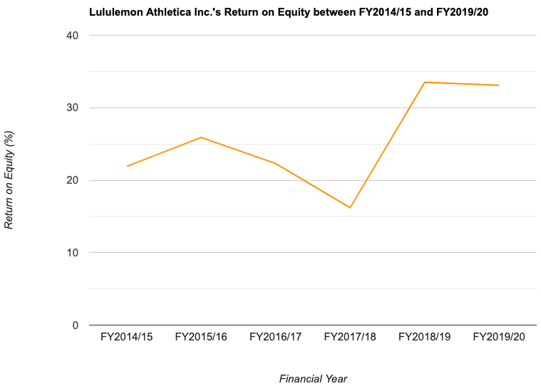 Lululemon Athletica Inc.'s Return on Equity between FY2014/15 and FY2019/20