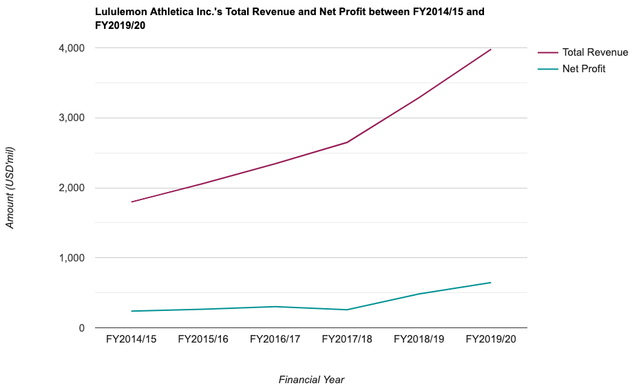 Lululemon Athletica Inc.'s Total Revenue and Net Profit between FY2014/15 and FY2019/20
