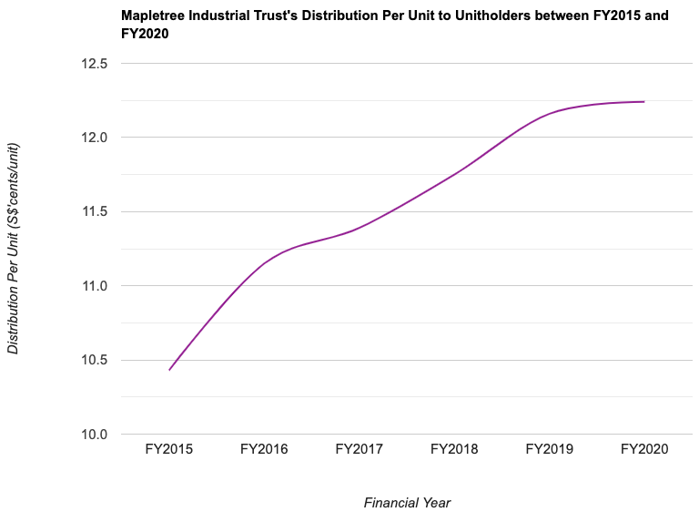 Mapletree Industrial Trust's Distribution Per Unit to Unitholders between FY2015 and FY2020