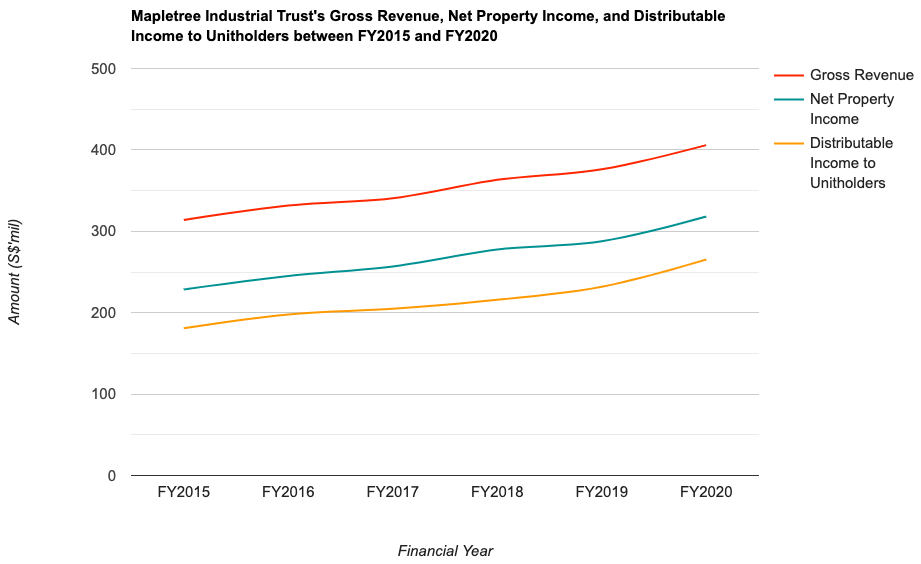 Mapletree Industrial Trust's Gross Revenue, Net Property Income, and Distributable Income to Unitholders between FY2015 and FY2020