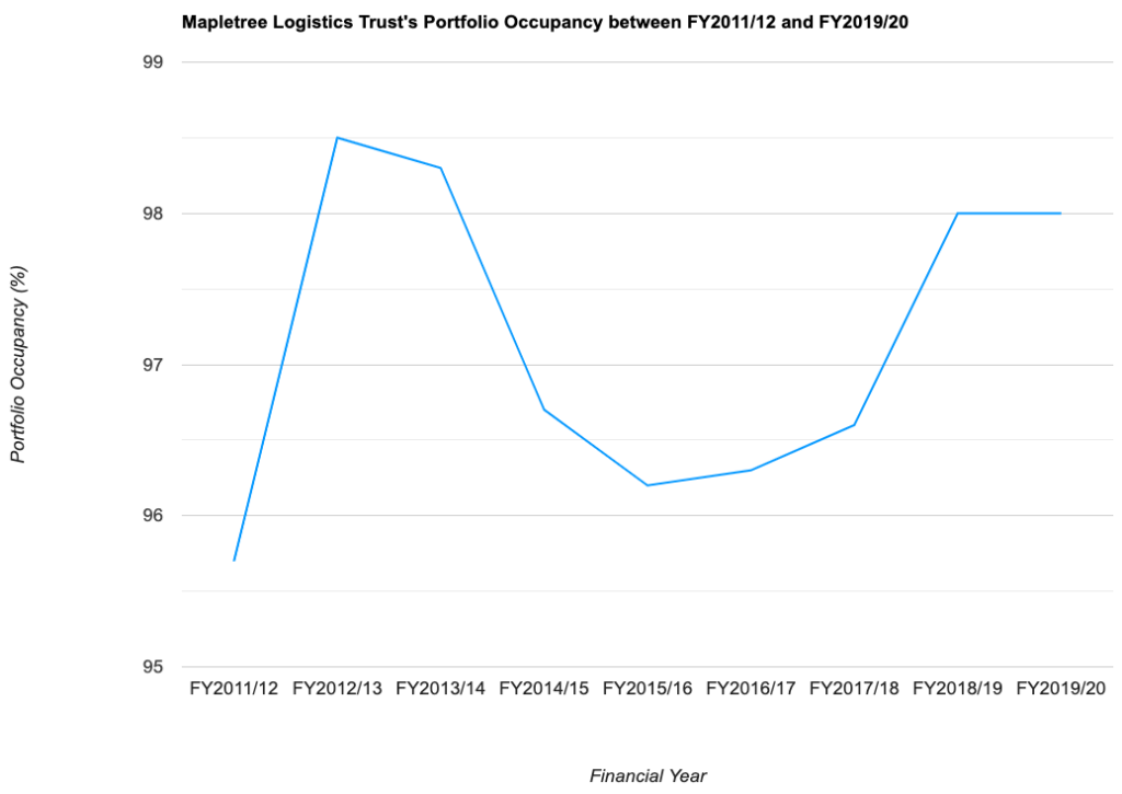 Mapletree Logistics Trust's Portfolio Occupancy between FY2011/12 and FY2019/20