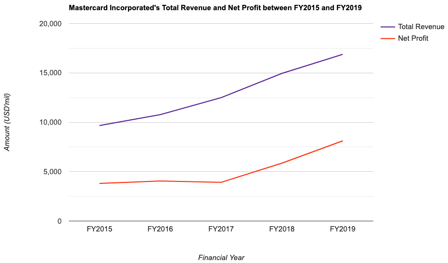 Mastercard Incorporated's Total Revenue and Net Profit between FY2015 and FY2019