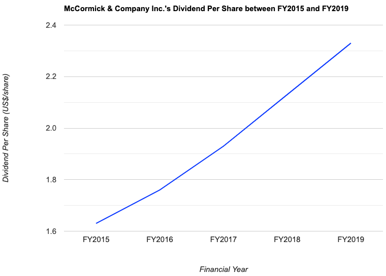 McCormick & Company Inc.'s Dividend Per Share between FY2015 and FY2019