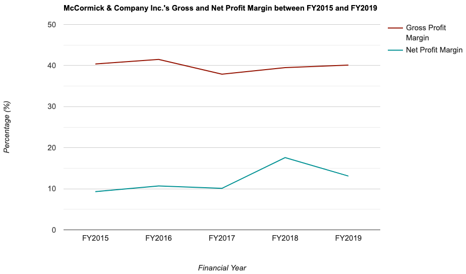 McCormick & Company Inc.'s Gross and Net Profit Margin between FY2015 and FY2019