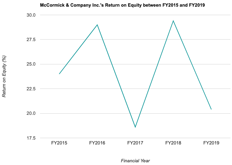 McCormick & Company Inc.'s Return on Equity between FY2015 and FY2019