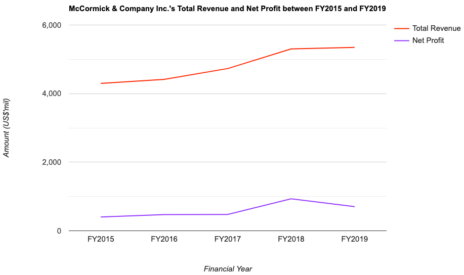 McCormick & Company Inc.'s Total Revenue and Net Profit between FY2015 and FY2019