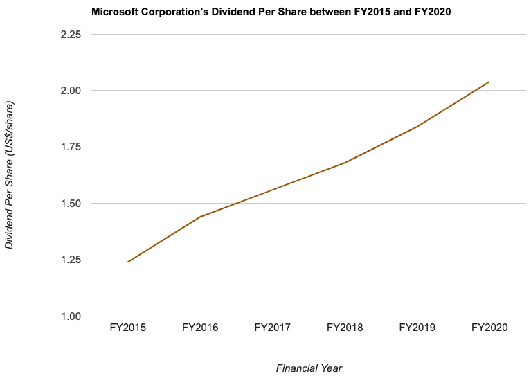 Microsoft Corporation's Dividend Per Share between FY2015 and FY2020