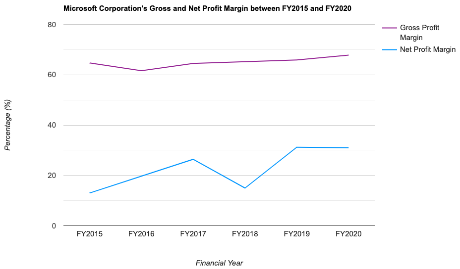 Microsoft Corporation's Gross and Net Profit Margin between FY2015 and FY2020