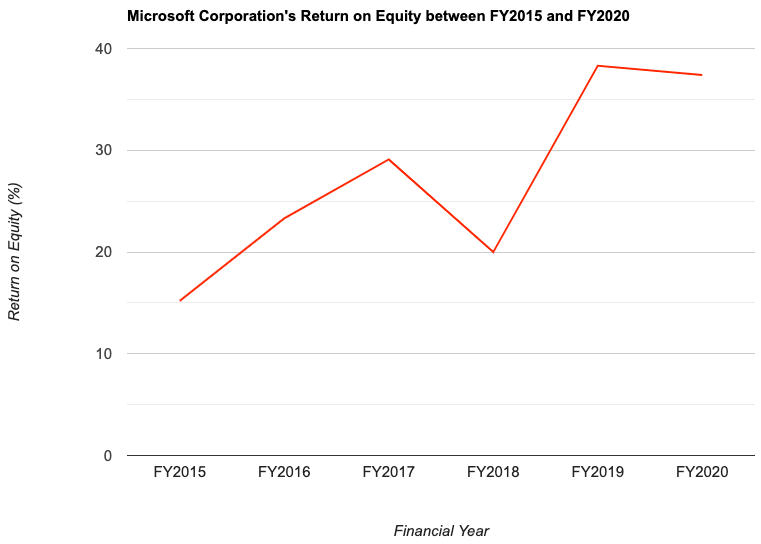Microsoft Corporation's Return on Equity between FY2015 and FY2020