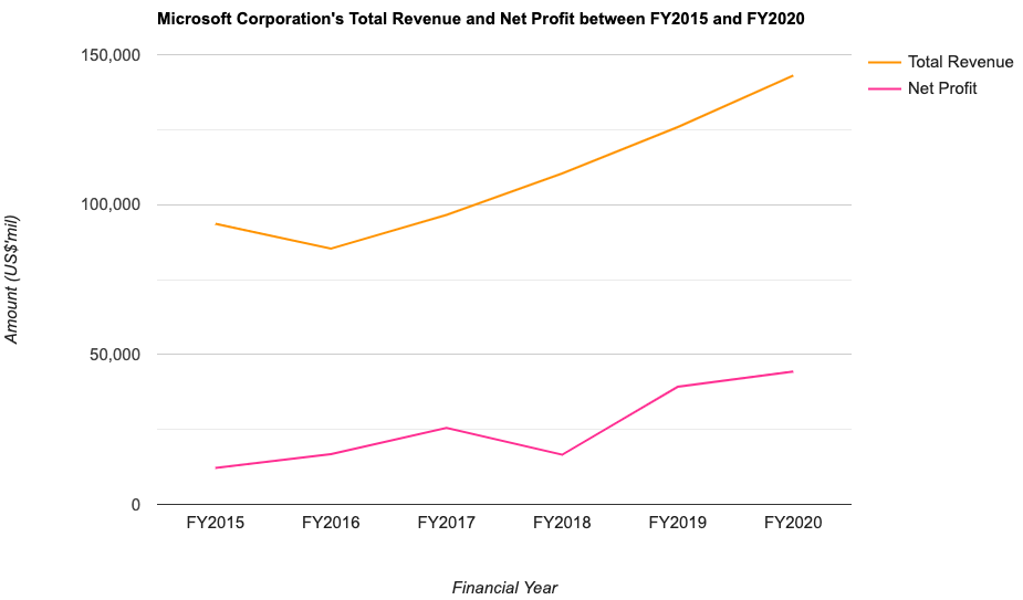 Microsoft Corporation's Total Revenue and Net Profit between FY2015 and FY2020