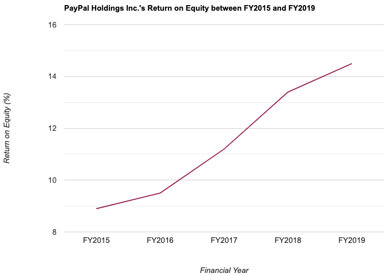 PayPal Holdings Inc.'s Return on Equity between FY2015 and FY2019