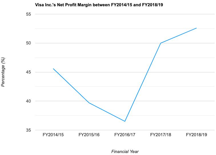 Visa Inc.'s Net Profit Margin between FY2014/15 and FY2018/19
