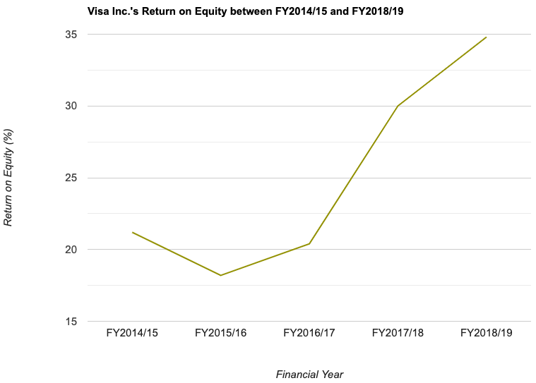 Visa Inc.'s Return on Equity between FY2014/15 and FY2018/19
