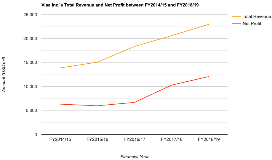 Visa Inc.'s Total Revenue and Net Profit between FY2014/15 and FY2018/19