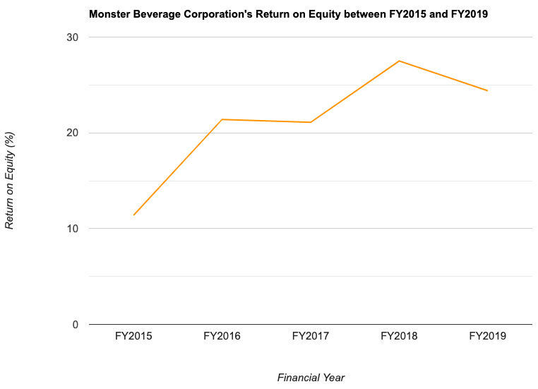 Monster Beverage Corporation's Return on Equity between FY2015 and FY2019