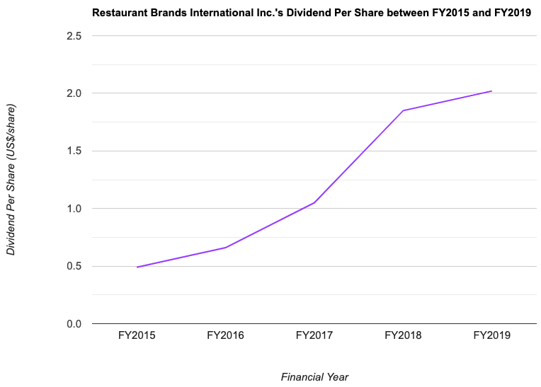 Restaurant Brands International Inc.'s Dividend Per Share between FY2015 and FY2019