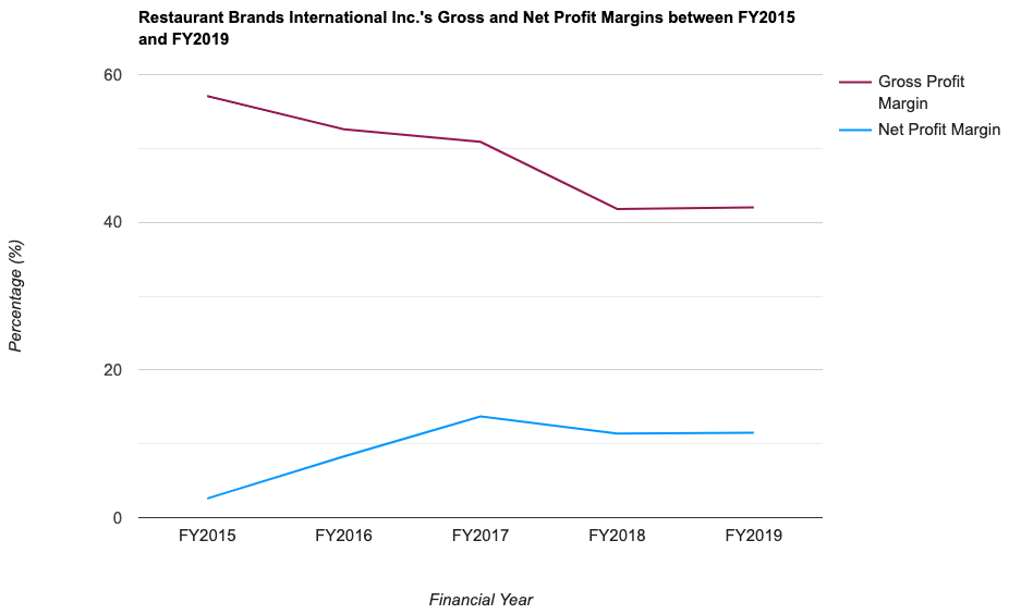 Restaurant Brands International Inc.'s Gross and Net Profit Margins between FY2015 and FY2019