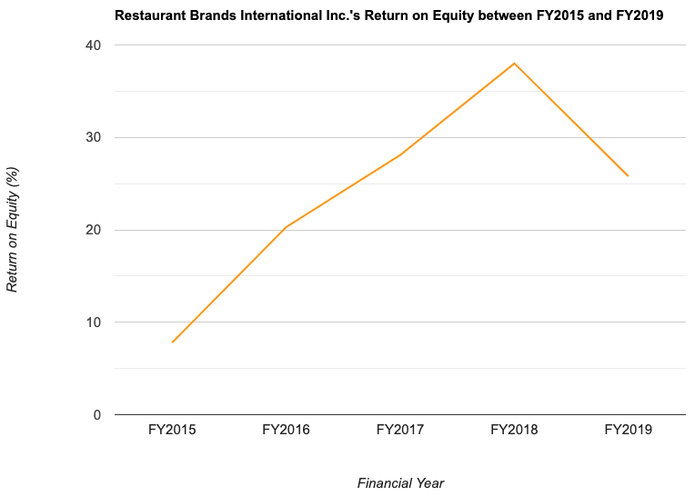 Restaurant Brands International Inc.'s Return on Equity between FY2015 and FY2019