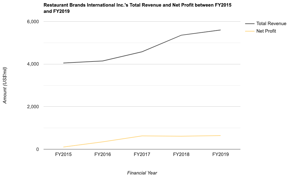 Restaurant Brands International Inc.'s Total Revenue and Net Profit between FY2015 and FY2019