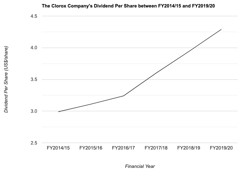 The Clorox Company's Dividend Per Share between FY2014/15 and FY2019/20