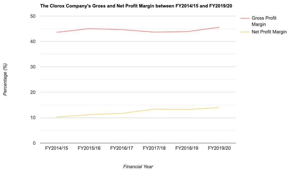 The Clorox Company's Gross and Net Profit Margin between FY2014/15 and FY2019/20