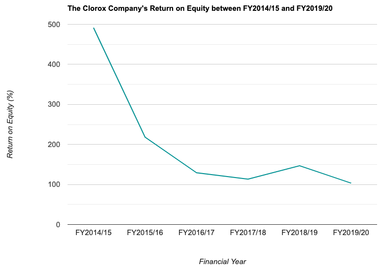 The Clorox Company's Return on Equity between FY2014/15 and FY2019/20