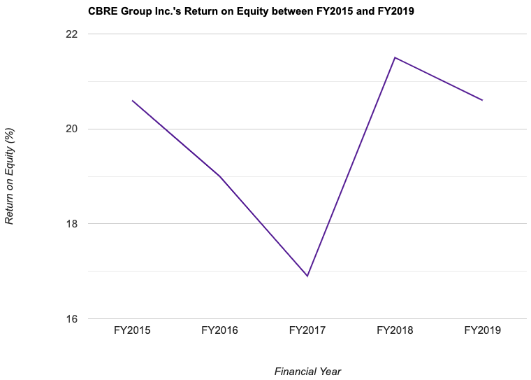 CBRE Group Inc.'s Return on Equity between FY2015 and FY2019
