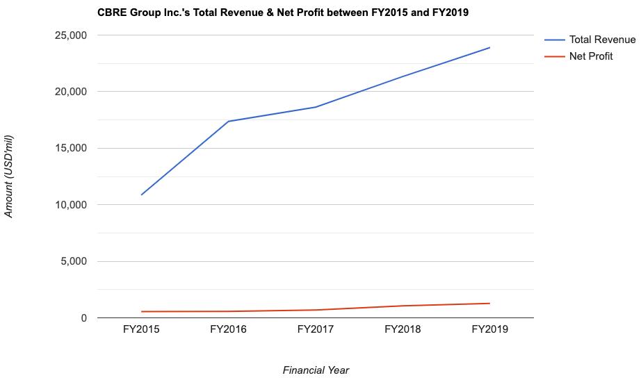 CBRE Group Inc.'s Total Revenue & Net Profit between FY2015 and FY2019